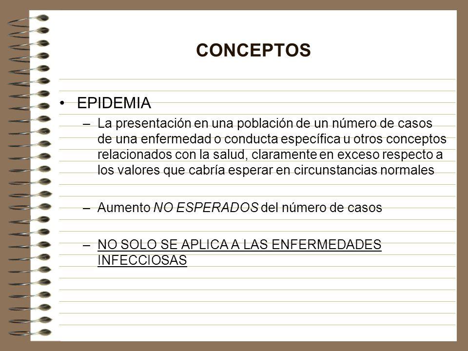 CONCEPTOS EPIDEMIA –La presentación en una población de un número de casos de una enfermedad o conducta específica u otros conceptos relacionados con
