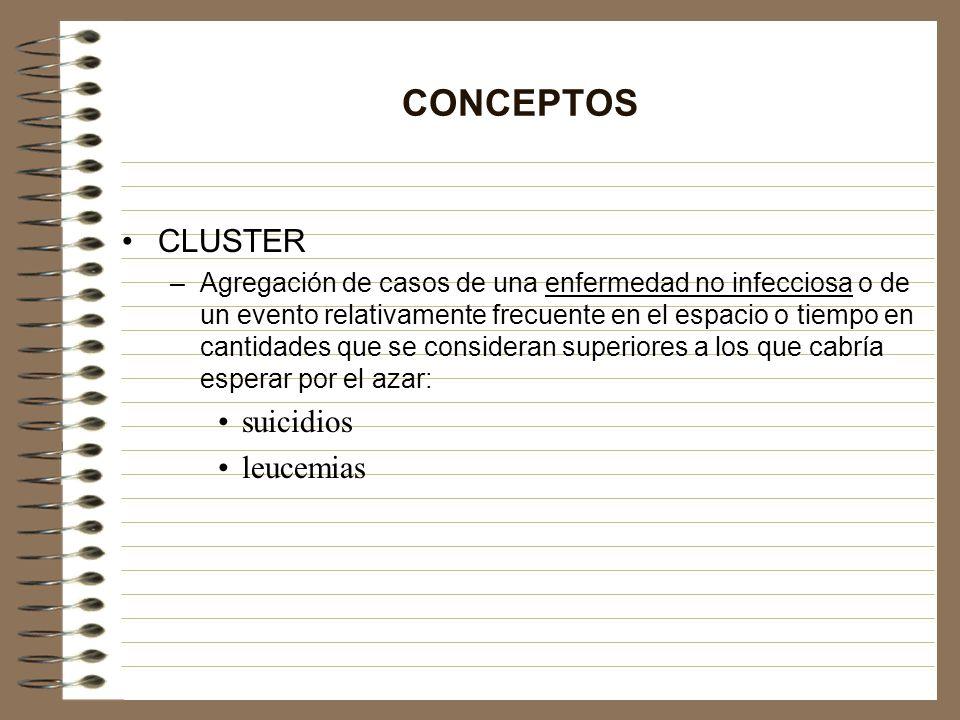 CONCEPTOS CLUSTER –Agregación de casos de una enfermedad no infecciosa o de un evento relativamente frecuente en el espacio o tiempo en cantidades que