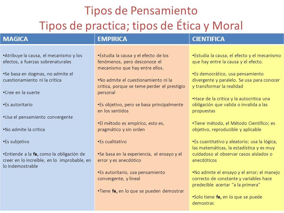 Tipos de Pensamiento Tipos de practica; tipos de Ética y Moral MAGICAEMPIRICACIENTIFICA Atribuye la causa, el mecanismo y los efectos, a fuerzas sobre