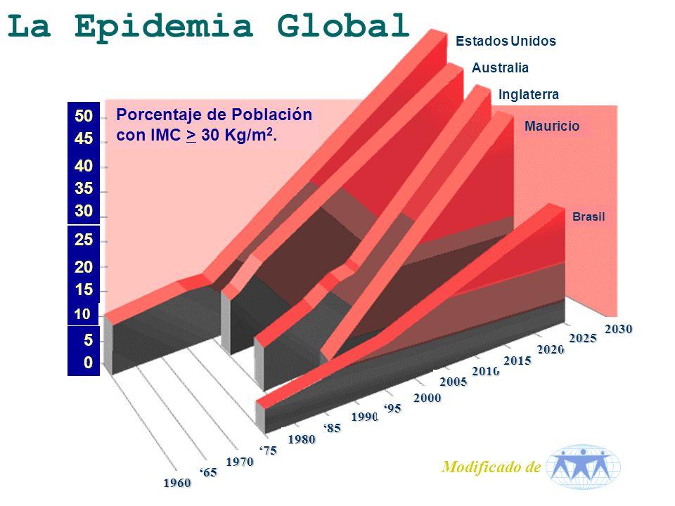 La Epidemia Global Brasil Porcentaje de Población con IMC > 30 Kg/m 2.