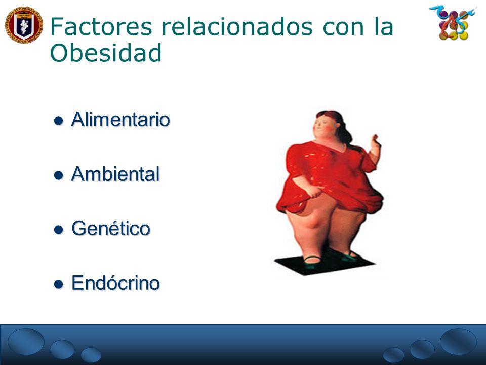 Factores relacionados con la Obesidad Alimentario Alimentario Ambiental Ambiental Genético Genético Endócrino Endócrino