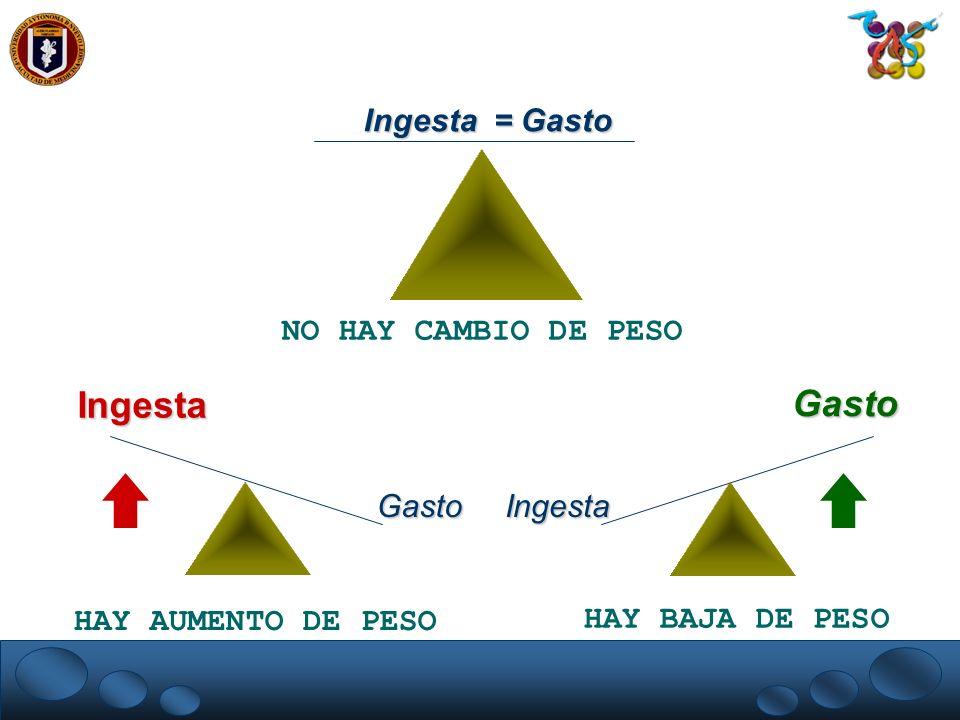 Ingesta GastoIngesta Gasto Ingesta = Gasto NO HAY CAMBIO DE PESO HAY AUMENTO DE PESO HAY BAJA DE PESO