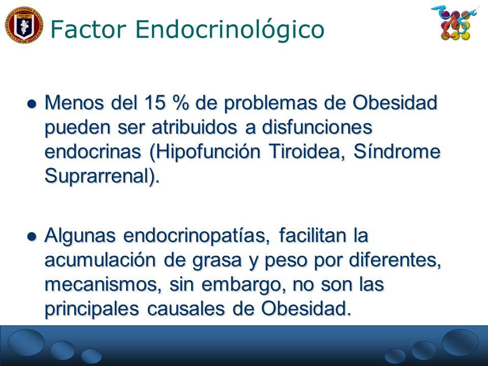 Factor Endocrinológico Menos del 15 % de problemas de Obesidad pueden ser atribuidos a disfunciones endocrinas (Hipofunción Tiroidea, Síndrome Suprarrenal).