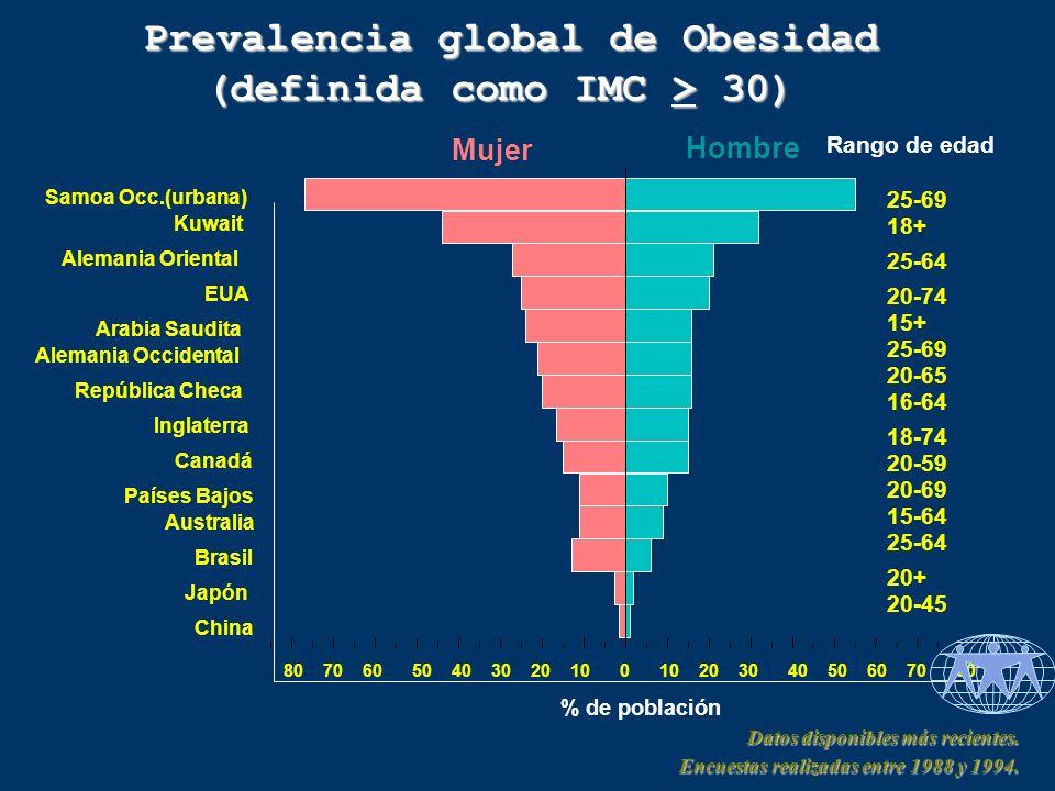Samoa Occ.(urbana) Kuwait Alemania Oriental EUA Arabia Saudita Alemania Occidental República Checa Inglaterra Canadá Países Bajos Australia Brasil Japón China Mujer Hombre 80706050403020100 20304050607080 % de población Rango de edad 25-69 18+ 25-64 20-74 15+ 25-69 20-65 16-64 18-74 20-59 20-69 15-64 25-64 20+ 20-45 Prevalencia global de Obesidad Prevalencia global de Obesidad (definida como IMC > 30) Datos disponibles más recientes.