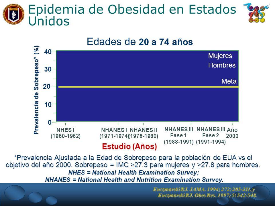 Edades de 20 a 74 años *Prevalencia Ajustada a la Edad de Sobrepeso para la población de EUA vs el objetivo del año 2000.