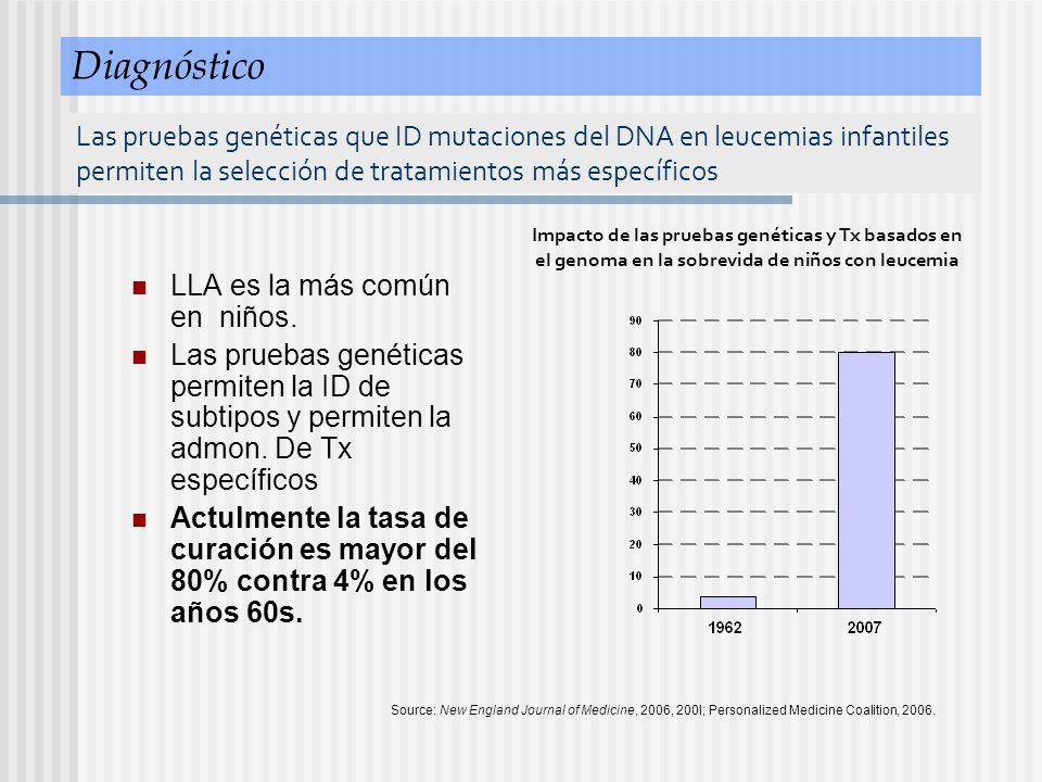 LLA es la más común en niños. Las pruebas genéticas permiten la ID de subtipos y permiten la admon. De Tx específicos Actulmente la tasa de curación e