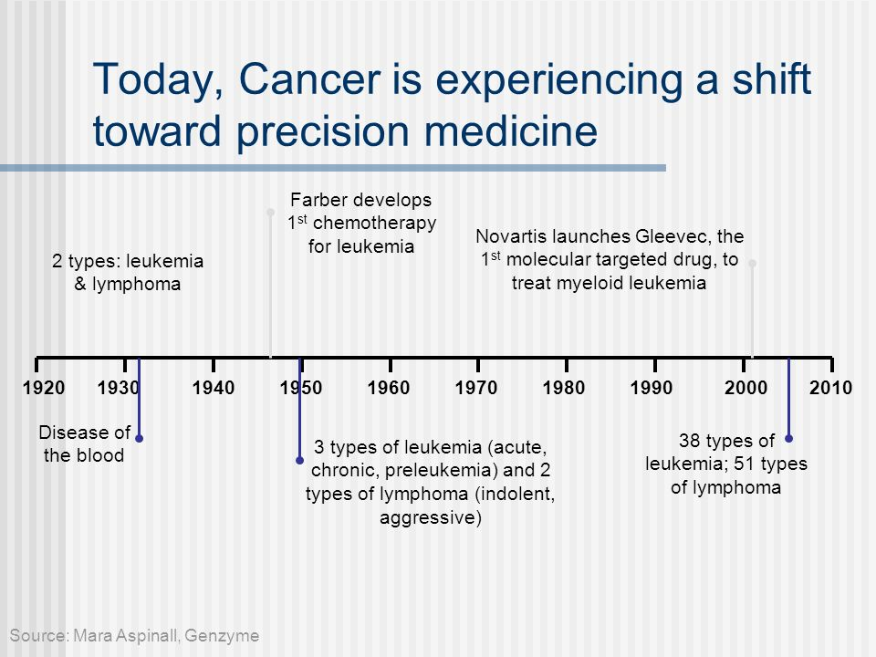 Today, Cancer is experiencing a shift toward precision medicine 1920193019401950196019701980199020002010 Disease of the blood 2 types: leukemia & lymp
