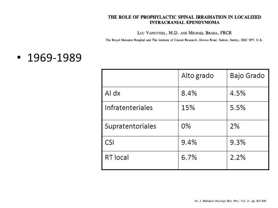 1969-1989 Alto gradoBajo Grado Al dx8.4%4.5% Infratenteriales15%5.5% Supratentoriales0%2% CSI9.4%9.3% RT local6.7%2.2%