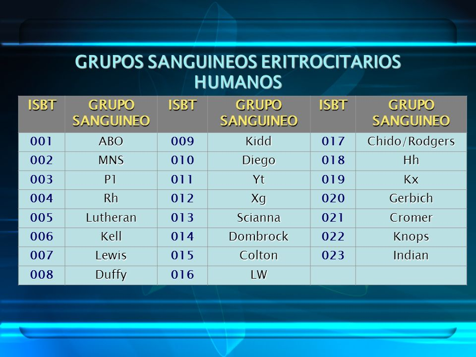 GRUPOS SANGUINEOS ERITROCITARIOS HUMANOS ISBT GRUPO SANGUINEO ISBT ISBT 001ABO009Kidd017Chido/Rodgers 002MNS010Diego018Hh 003P1011Yt019Kx 004Rh012Xg02