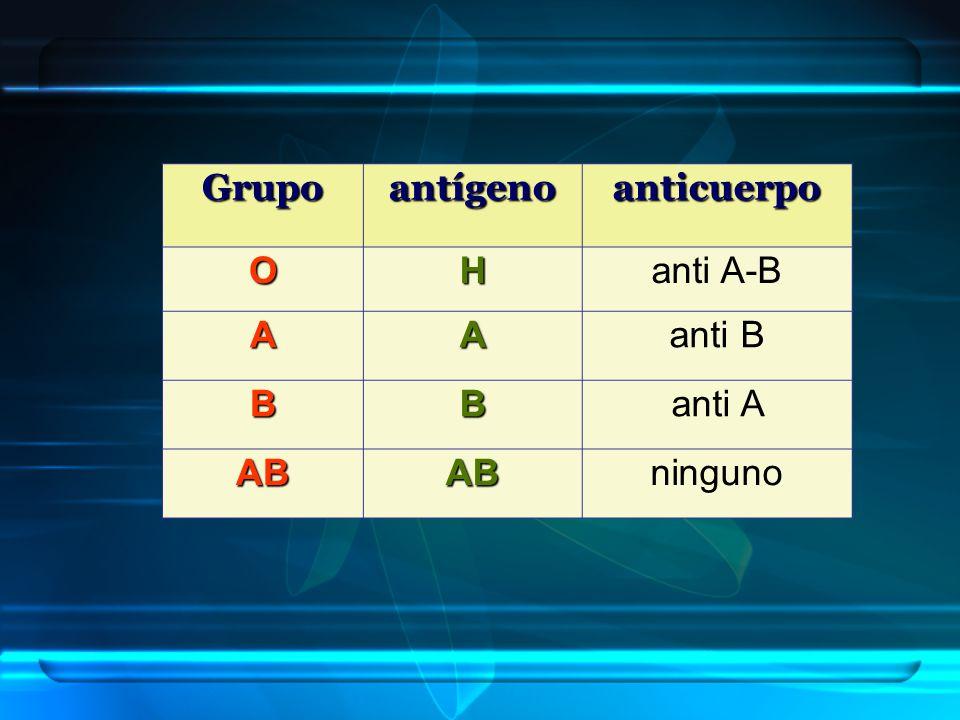 GrupoantígenoanticuerpoOHanti A-B AAanti B BBanti A ABABninguno