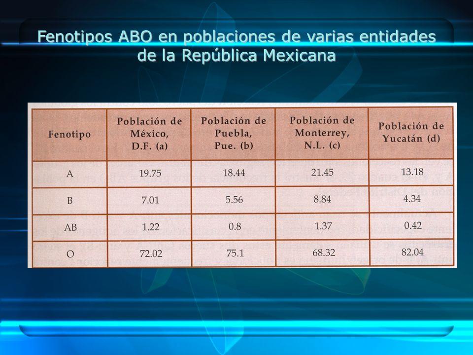 Fenotipos ABO en poblaciones de varias entidades de la República Mexicana