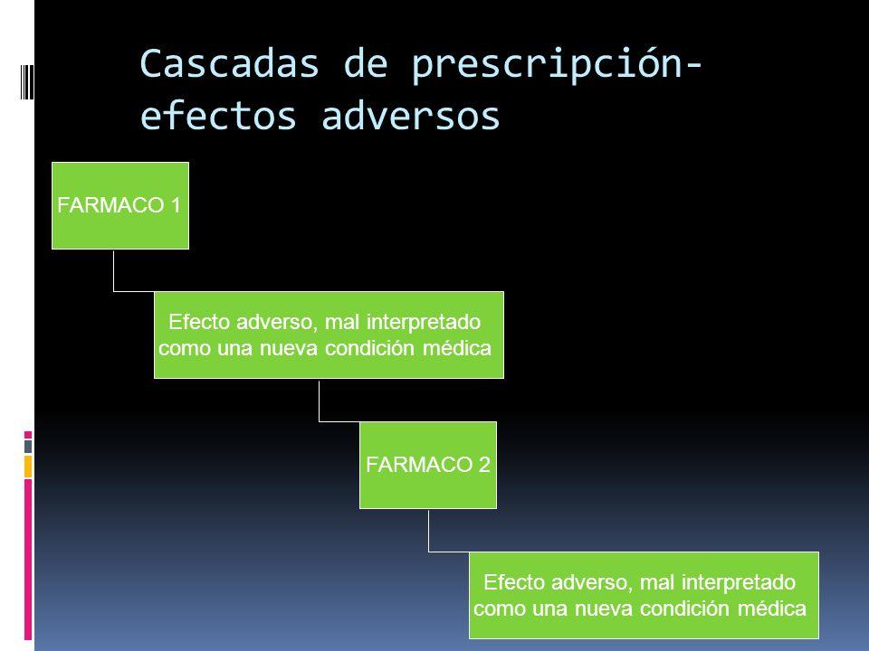 Cascadas de prescripción- efectos adversos FARMACO 1 Efecto adverso, mal interpretado como una nueva condición médica FARMACO 2 Efecto adverso, mal in