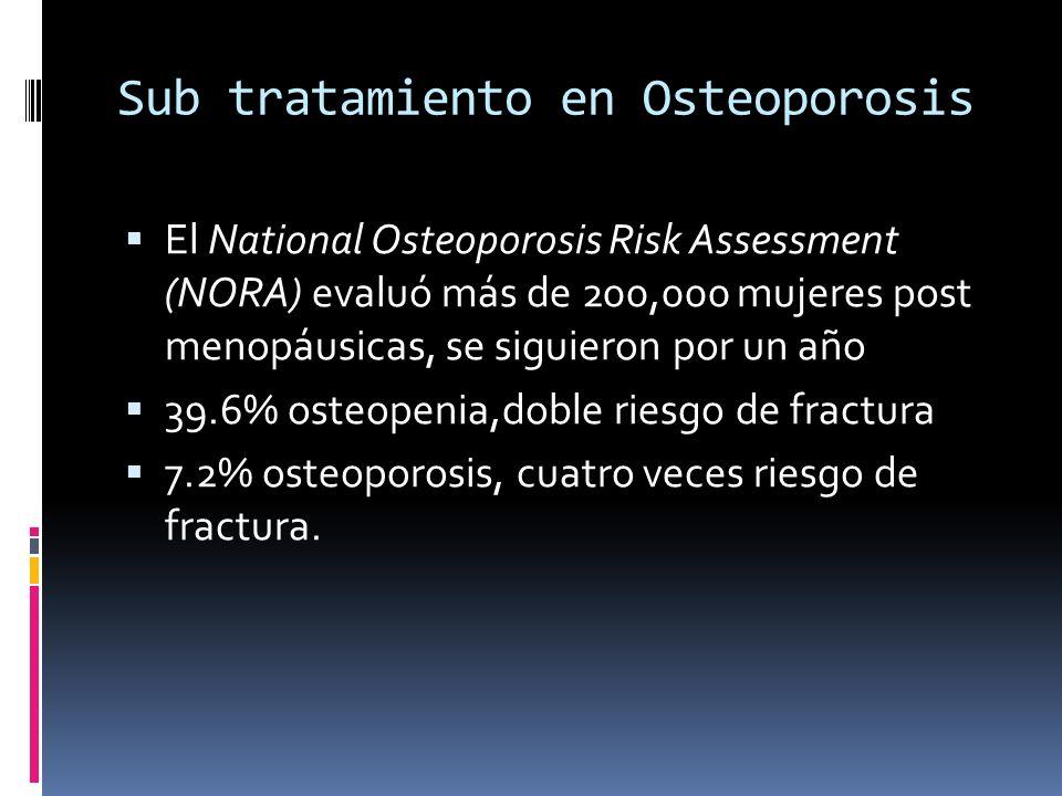 Sub tratamiento en Osteoporosis El National Osteoporosis Risk Assessment (NORA) evaluó más de 200,000 mujeres post menopáusicas, se siguieron por un a