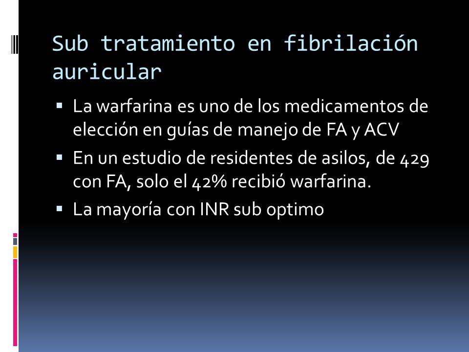 Sub tratamiento en fibrilación auricular La warfarina es uno de los medicamentos de elección en guías de manejo de FA y ACV En un estudio de residente