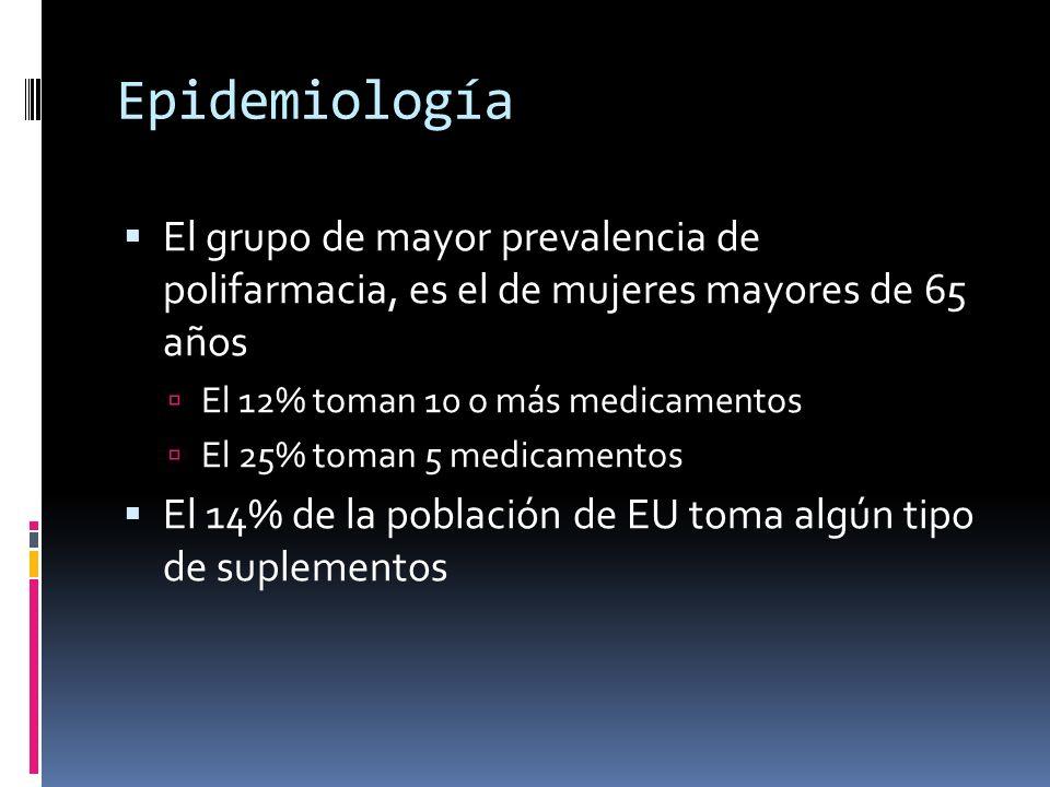 Epidemiología El grupo de mayor prevalencia de polifarmacia, es el de mujeres mayores de 65 años El 12% toman 10 o más medicamentos El 25% toman 5 med