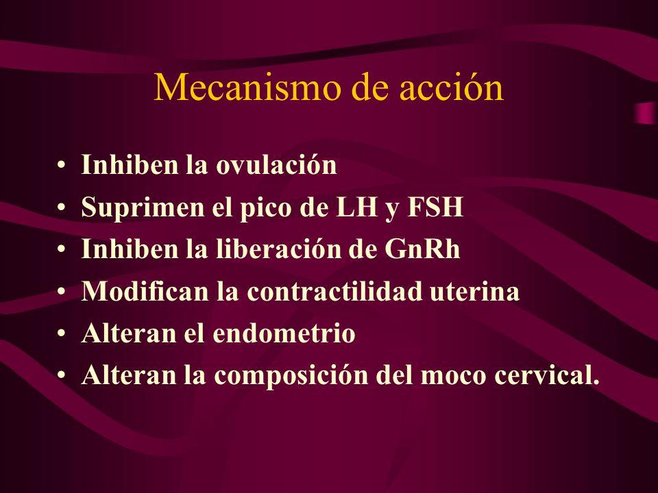 Mecanismo de acción Inhiben la ovulación Suprimen el pico de LH y FSH Inhiben la liberación de GnRh Modifican la contractilidad uterina Alteran el end