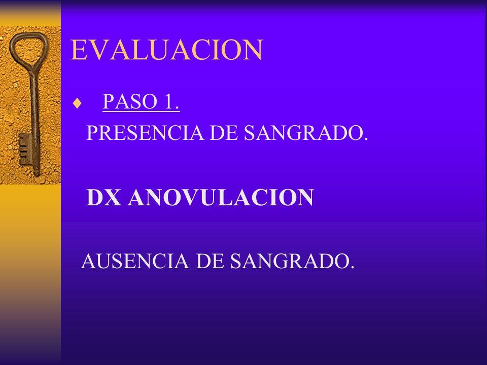 EVALUACION PASO 1. PRESENCIA DE SANGRADO. DX ANOVULACION AUSENCIA DE SANGRADO.