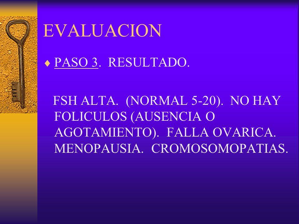 EVALUACION PASO 3. RESULTADO. FSH ALTA. (NORMAL 5-20). NO HAY FOLICULOS (AUSENCIA O AGOTAMIENTO). FALLA OVARICA. MENOPAUSIA. CROMOSOMOPATIAS.