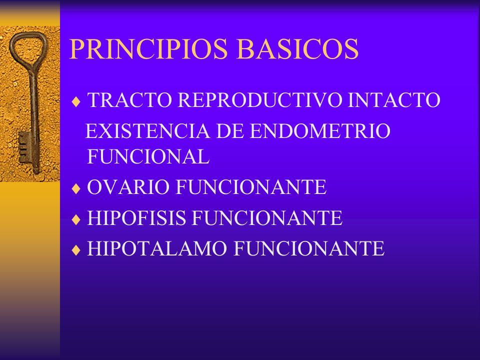 PRINCIPIOS BASICOS TRACTO REPRODUCTIVO INTACTO EXISTENCIA DE ENDOMETRIO FUNCIONAL OVARIO FUNCIONANTE HIPOFISIS FUNCIONANTE HIPOTALAMO FUNCIONANTE