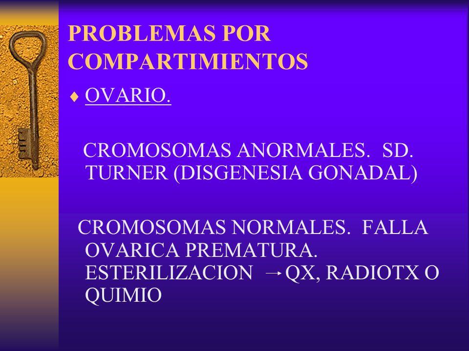 PROBLEMAS POR COMPARTIMIENTOS OVARIO. CROMOSOMAS ANORMALES. SD. TURNER (DISGENESIA GONADAL) CROMOSOMAS NORMALES. FALLA OVARICA PREMATURA. ESTERILIZACI