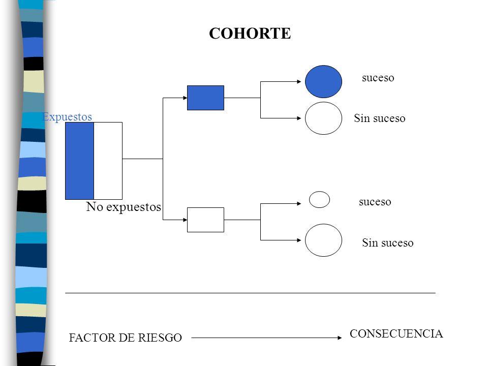 COHORTE Expuestos No expuestos suceso Sin suceso suceso Sin suceso FACTOR DE RIESGO CONSECUENCIA