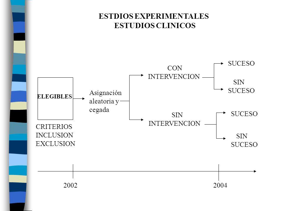 ESTDIOS EXPERIMENTALES ESTUDIOS CLINICOS Asignación aleatoria y cegada CON INTERVENCION SIN INTERVENCION SUCESO SIN SUCESO SIN SUCESO ELEGIBLES CRITER