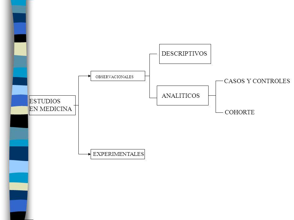 ESTUDIOS EN MEDICINA OBSERVACIONALES EXPERIMENTALES DESCRIPTIVOS ANALITICOS COHORTE CASOS Y CONTROLES