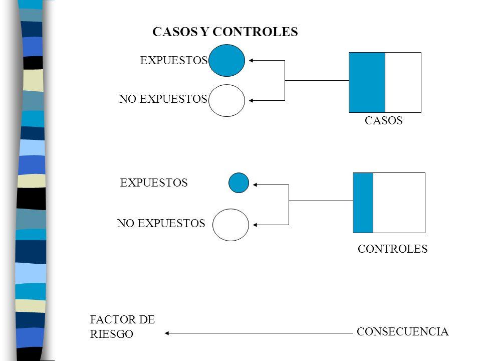 CASOS Y CONTROLES CASOS CONTROLES EXPUESTOS NO EXPUESTOS EXPUESTOS CONSECUENCIA FACTOR DE RIESGO