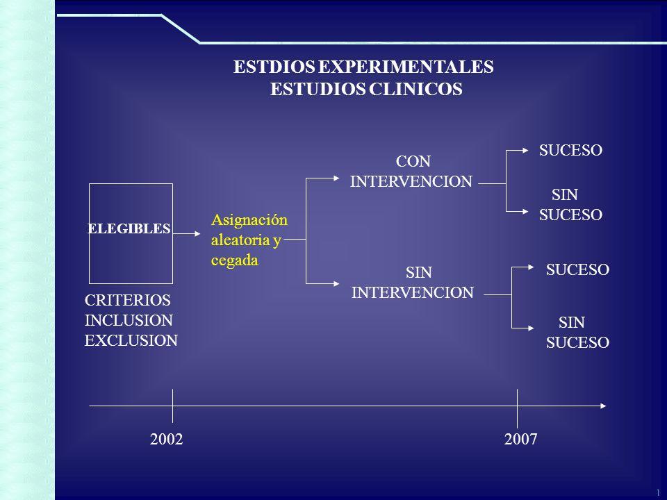 1 ESTDIOS EXPERIMENTALES ESTUDIOS CLINICOS Asignación aleatoria y cegada CON INTERVENCION SIN INTERVENCION SUCESO SIN SUCESO SIN SUCESO ELEGIBLES CRITERIOS INCLUSION EXCLUSION 20022007