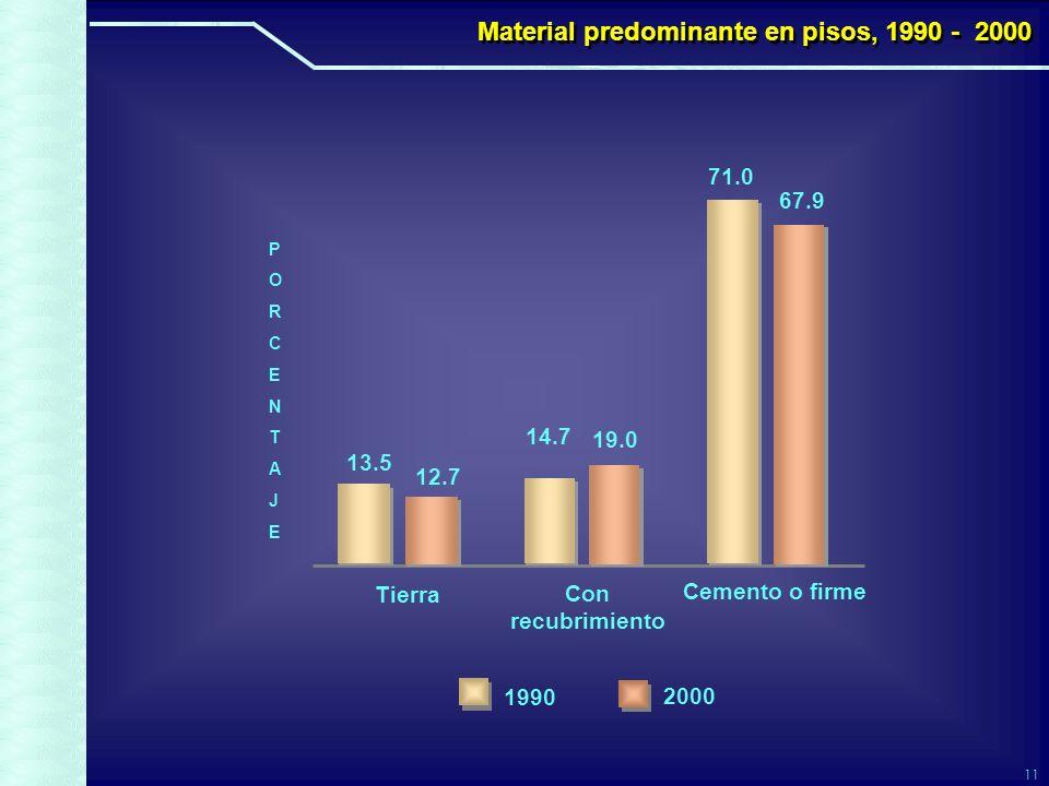 11 Con recubrimiento 19.0 Cemento o firme 67.9 Tierra 12.7 71.0 14.7 13.5 2000 1990 PORCENTAJEPORCENTAJE Material predominante en pisos, 1990 - 2000