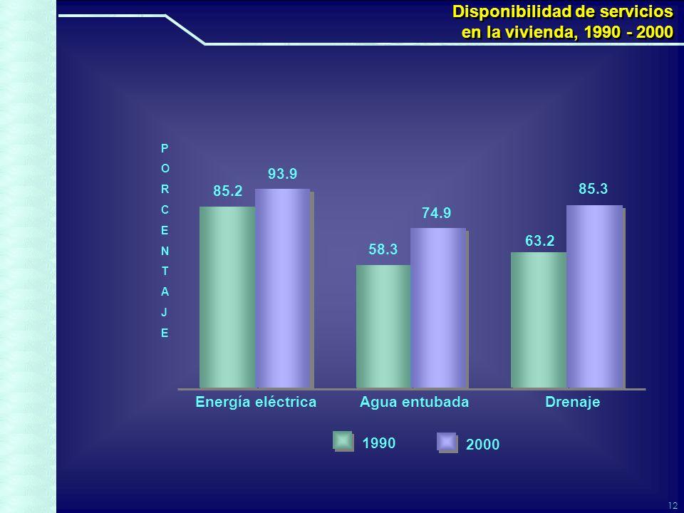 12 Disponibilidad de servicios en la vivienda, 1990 - 2000 Disponibilidad de servicios en la vivienda, 1990 - 2000 85.2 93.9 58.3 74.9 63.2 85.3 Energía eléctricaAgua entubadaDrenaje 2000 1990 PORCENTAJEPORCENTAJE