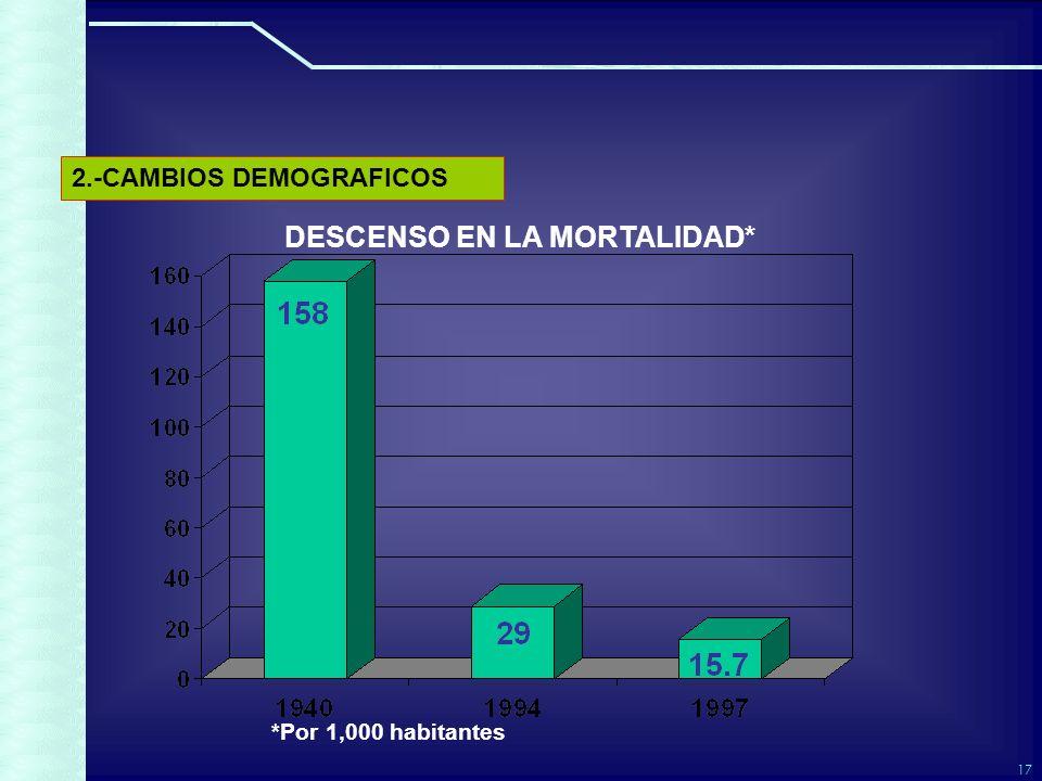 17 DESCENSO EN LA MORTALIDAD* *Por 1,000 habitantes 2.-CAMBIOS DEMOGRAFICOS