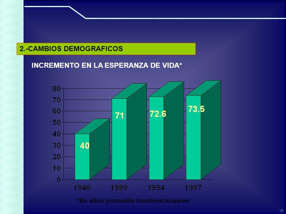 19 INCREMENTO EN LA ESPERANZA DE VIDA* *En años promedio hombres/mujeres 2.-CAMBIOS DEMOGRAFICOS