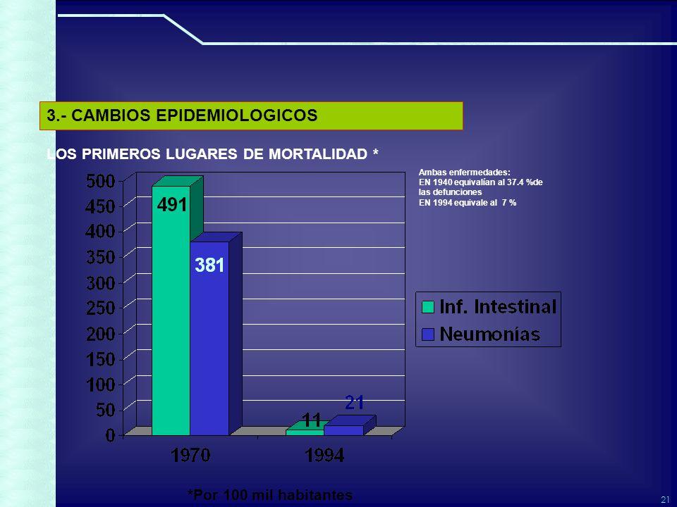21 LOS PRIMEROS LUGARES DE MORTALIDAD * *Por 100 mil habitantes Ambas enfermedades: EN 1940 equivalían al 37.4 %de las defunciones EN 1994 equivale al 7 % 3.- CAMBIOS EPIDEMIOLOGICOS
