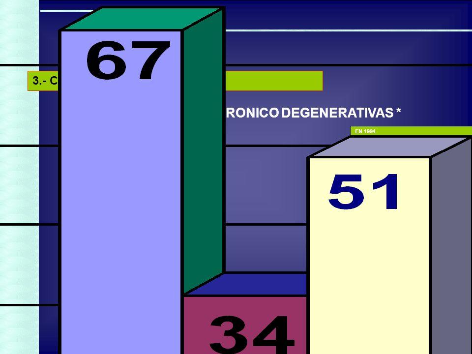 22 LAS ENFERMEDADES CRONICO DEGENERATIVAS * *Por 100 mil habitantes EN 1994 Enf.