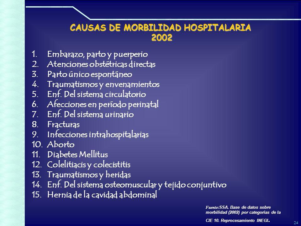 24 CAUSAS DE MORBILIDAD HOSPITALARIA 2002 1.Embarazo, parto y puerperio 2.Atenciones obstétricas directas 3.Parto único espontáneo 4.Traumatismos y envenamientos 5.Enf.
