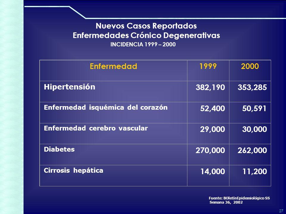 27 Nuevos Casos Reportados Enfermedades Crónico Degenerativas INCIDENCIA 1999 – 2000 Enfermedad19992000 Hipertensión 382,190353,285 Enfermedad isquémica del corazón52,40050,591 Enfermedad cerebro vascular29,00030,000 Diabetes270,000262,000 Cirrosis hepática14,00011,200 Fuente: BOletínEpidemiológico SS Semana 36, 2002
