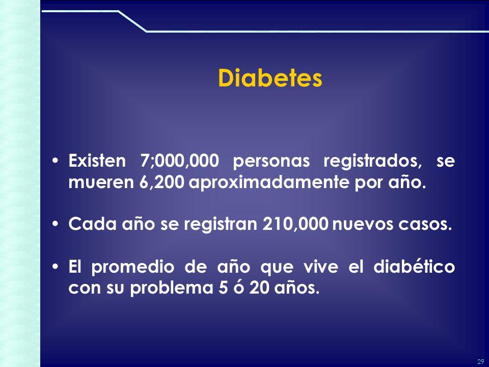 29 Diabetes Existen 7;000,000 personas registrados, se mueren 6,200 aproximadamente por año.
