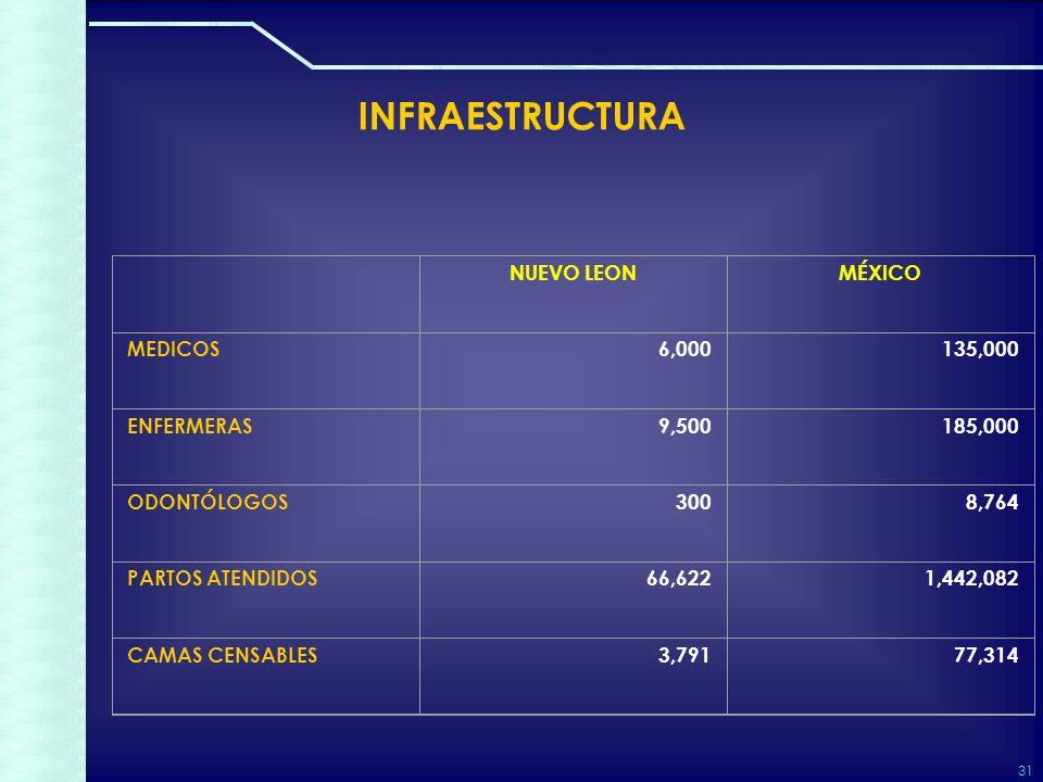 31 INFRAESTRUCTURA NUEVO LEONMÉXICO MEDICOS6,000135,000 ENFERMERAS9,500185,000 ODONTÓLOGOS3008,764 PARTOS ATENDIDOS66,6221,442,082 CAMAS CENSABLES3,79177,314