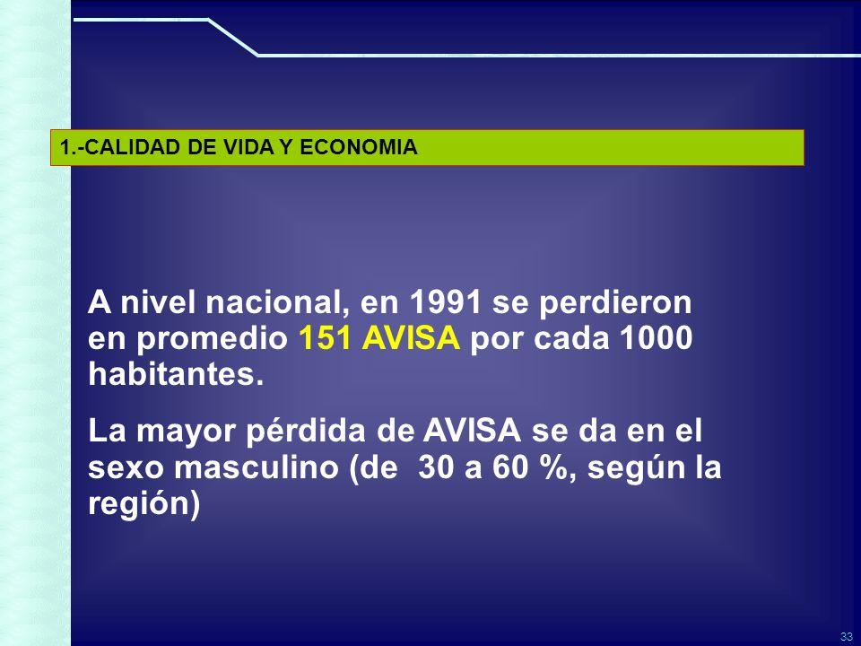 33 A nivel nacional, en 1991 se perdieron en promedio 151 AVISA por cada 1000 habitantes.