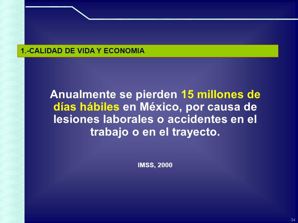 34 Anualmente se pierden 15 millones de días hábiles en México, por causa de lesiones laborales o accidentes en el trabajo o en el trayecto.