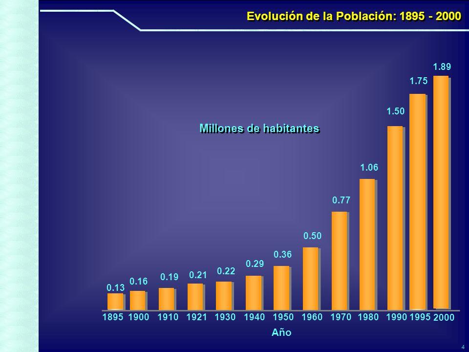 4 Evolución de la Población: 1895 - 2000 Millones de habitantes Año 190019101921193019401950196019701980199019951895 2000 0.13 0.16 0.77 0.19 0.50 0.36 0.22 0.29 0.21 1.06 1.75 1.50 1.89