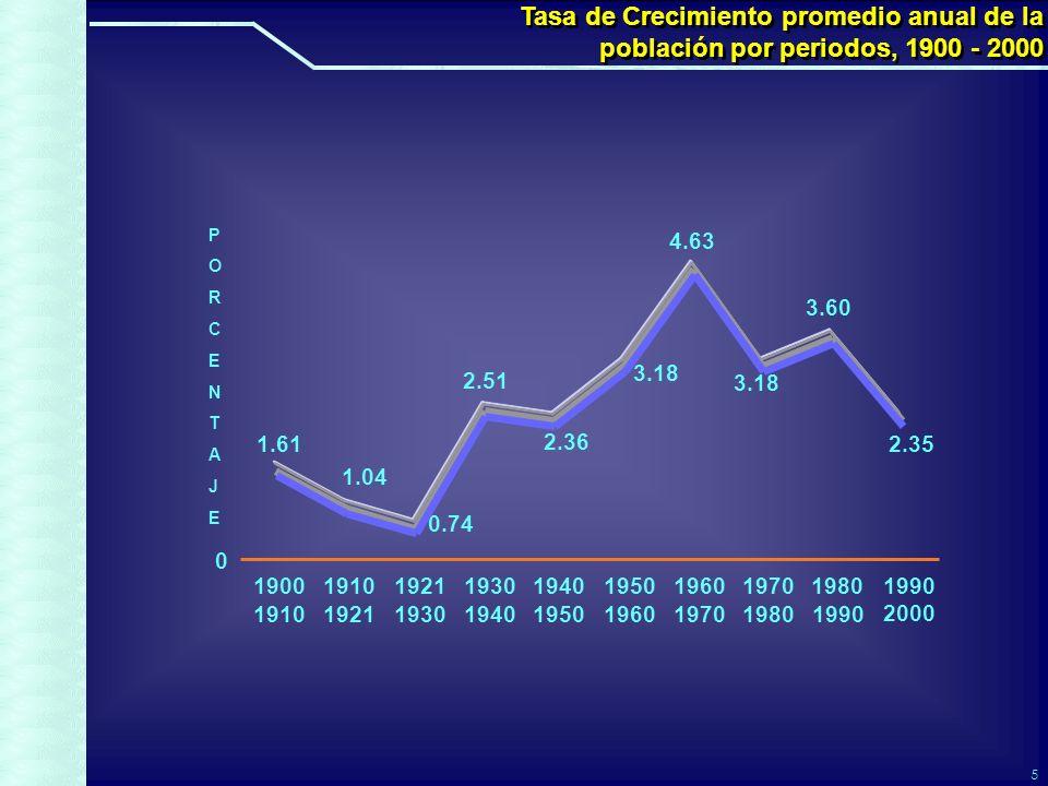 5 1.61 0.74 1.04 2.51 2.36 3.18 4.63 3.18 3.60 2.35 Tasa de Crecimiento promedio anual de la población por periodos, 1900 - 2000 Tasa de Crecimiento promedio anual de la población por periodos, 1900 - 2000 0 1900 1910 1921 1930 1940 1950 1960 1970 1980 1990 2000 PORCENTAJEPORCENTAJE