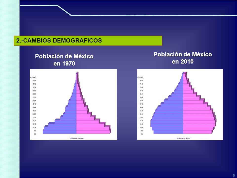 8 Población de México en 2010 2.-CAMBIOS DEMOGRAFICOS Población de México en 1970