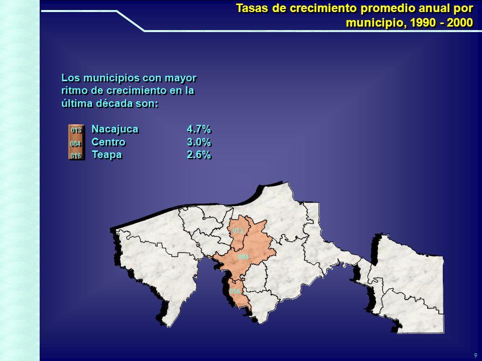 9 Los municipios con mayor ritmo de crecimiento en la última década son: Nacajuca4.7% Centro3.0% Teapa2.6% Los municipios con mayor ritmo de crecimiento en la última década son: Nacajuca4.7% Centro3.0% Teapa2.6% Tasas de crecimiento promedio anual por municipio, 1990 - 2000 Tasas de crecimiento promedio anual por municipio, 1990 - 2000 013 004 016 013 004 016