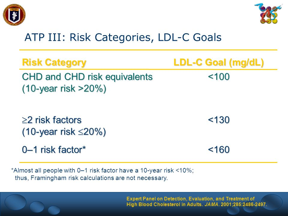 ATP III: Risk Categories, LDL-C Goals <160 0–1 risk factor* <130 2 risk factors (10-year risk 20%) 2 risk factors (10-year risk 20%) <100 CHD and CHD