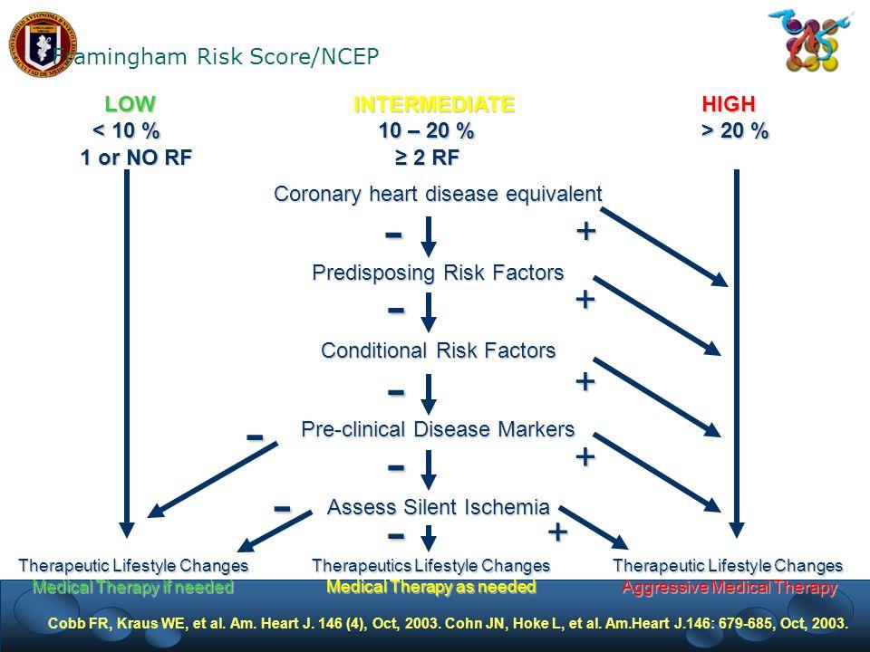 Framingham Risk Score/NCEP LOWINTERMEDIATE HIGH LOWINTERMEDIATE HIGH 20 % 20 % 1 or NO RF 2 RF Coronary heart disease equivalent Predisposing Risk Fac