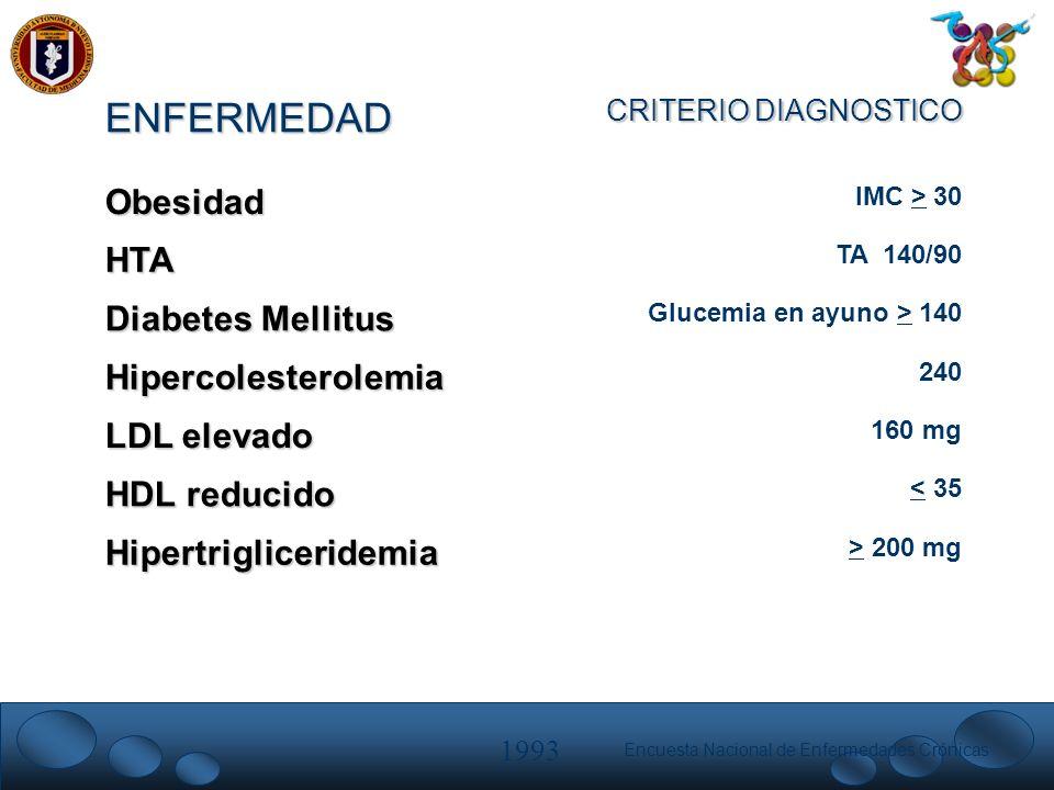 Encuesta Nacional de Enfermedades Crónicas > 200 mgHipertrigliceridemia < 35 HDL reducido 160 mg LDL elevado 240Hipercolesterolemia Glucemia en ayuno