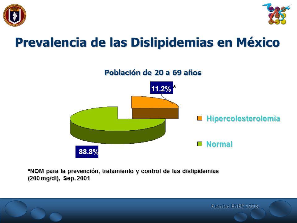 Fuente: ENEC 1993. Prevalencia de las Dislipidemias en México 11.2% * 88.8% Hipercolesterolemia Normal Población de 20 a 69 años *NOM para la prevenci