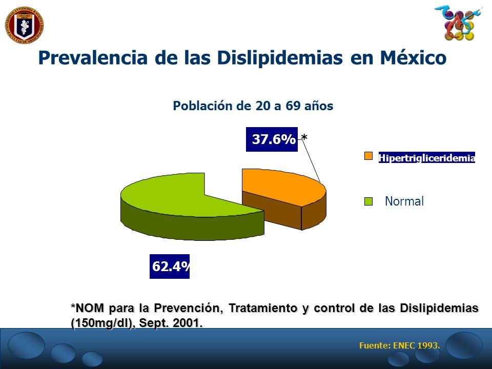 Prevalencia de las Dislipidemias en México 37.6% * 62.4% Hipertrigliceridemia Normal Población de 20 a 69 años Fuente: ENEC 1993. *NOM para la Prevenc